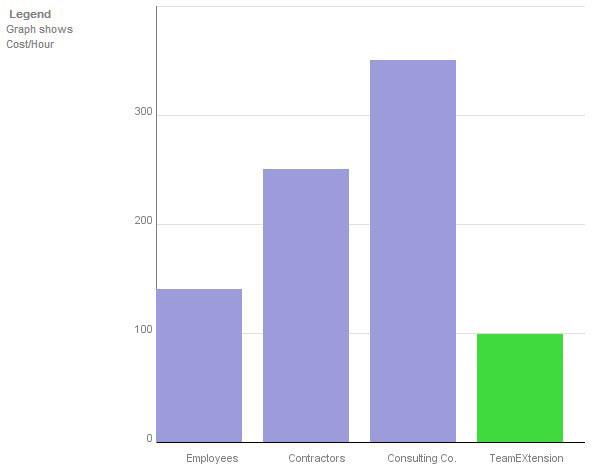 TeamEXtension Cost Comparison